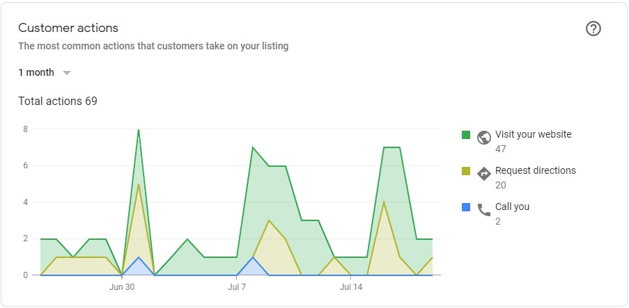 google my business customer insights