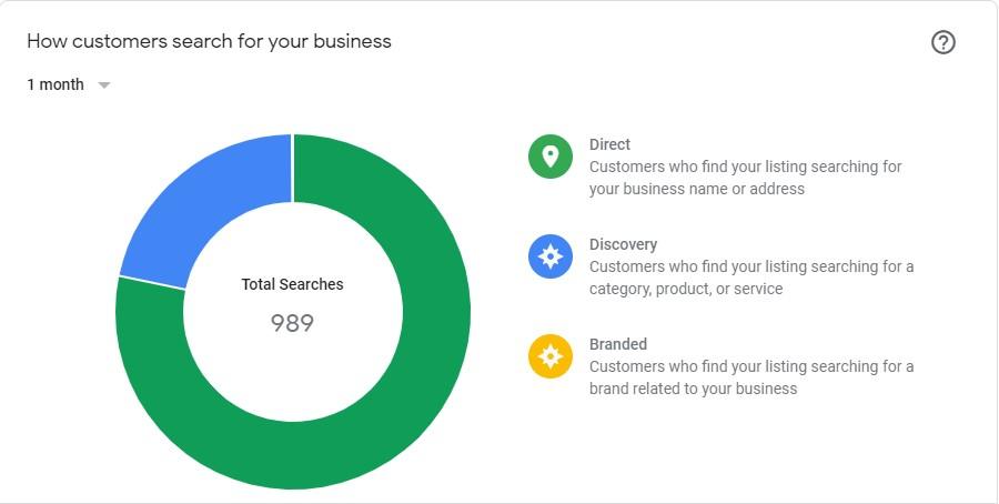 gmb tracking customers